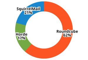 Portion of cPanel Users that Choose RoundCube for Webmail