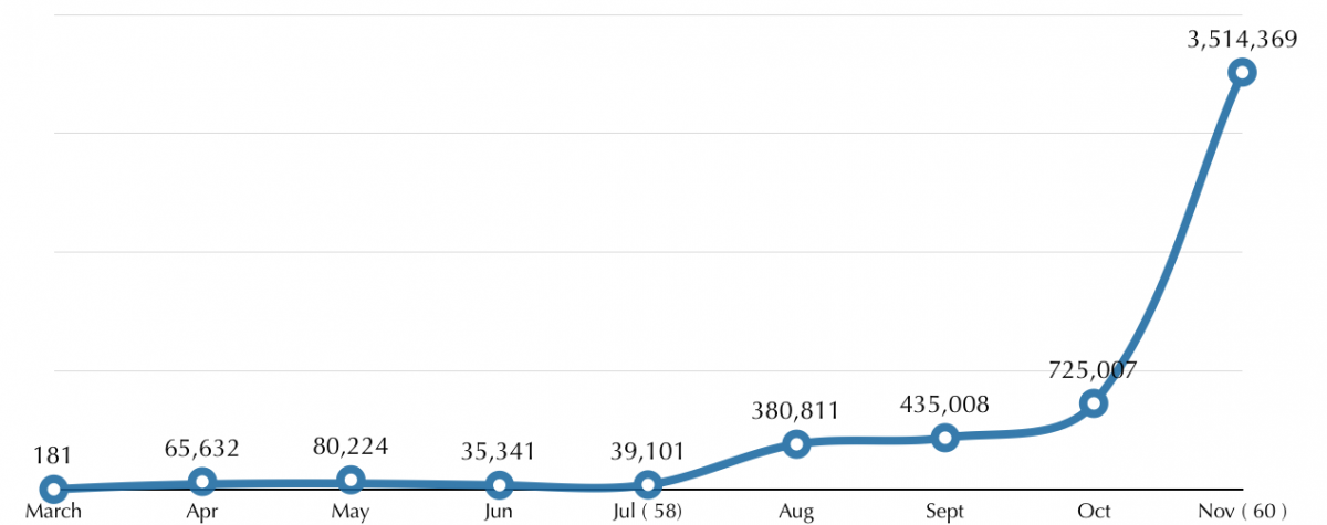 Number of SSLs issued by cPanel and WHM.