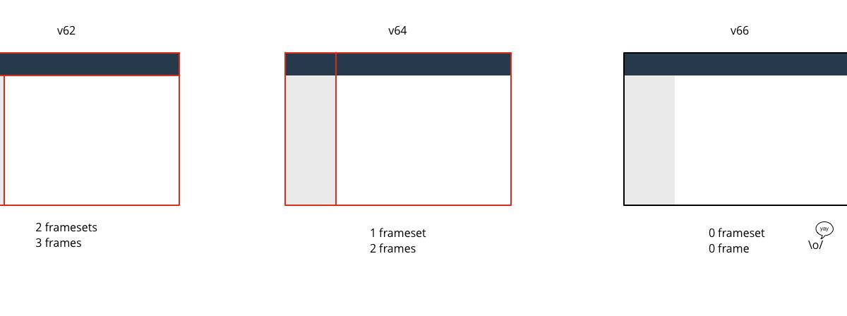Frame Removal Progression