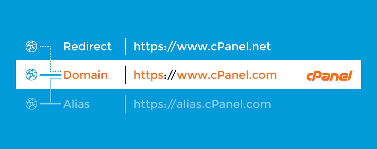 Pointing Two Urls To The Same Website Cpanel Blog