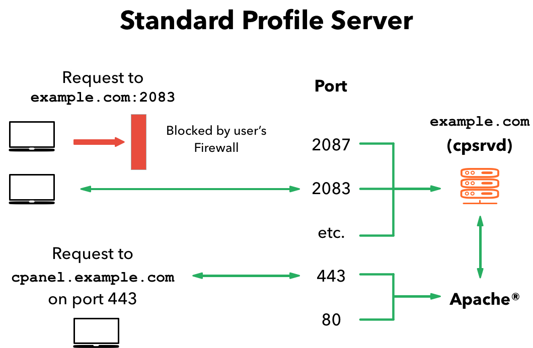 Renaming Proxy Subdomains to Service Domains | cPanel Blog